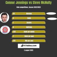 Connor Jennings vs Steve McNulty h2h player stats