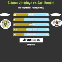 Connor Jennings vs Sam Nombe h2h player stats