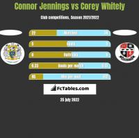 Connor Jennings vs Corey Whitely h2h player stats