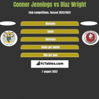 Connor Jennings vs Diaz Wright h2h player stats