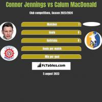 Connor Jennings vs Calum MacDonald h2h player stats