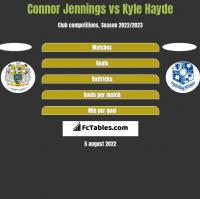 Connor Jennings vs Kyle Hayde h2h player stats