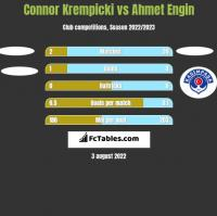 Connor Krempicki vs Ahmet Engin h2h player stats