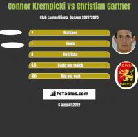 Connor Krempicki vs Christian Gartner h2h player stats