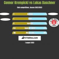 Connor Krempicki vs Lukas Daschner h2h player stats