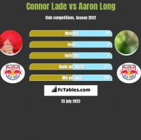 Connor Lade vs Aaron Long h2h player stats