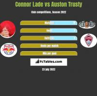 Connor Lade vs Auston Trusty h2h player stats