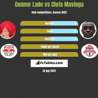 Connor Lade vs Chris Mavinga h2h player stats