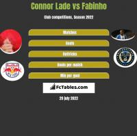 Connor Lade vs Fabinho h2h player stats