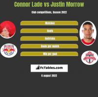 Connor Lade vs Justin Morrow h2h player stats