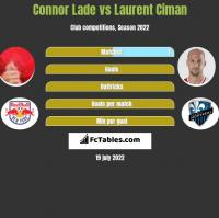 Connor Lade vs Laurent Ciman h2h player stats