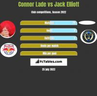 Connor Lade vs Jack Elliott h2h player stats