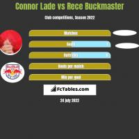 Connor Lade vs Rece Buckmaster h2h player stats
