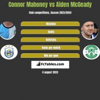 Connor Mahoney vs Aiden McGeady h2h player stats