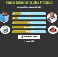 Connor Mahoney vs Alex Pritchard h2h player stats