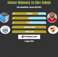 Connor Mahoney vs Alex Vallejo h2h player stats