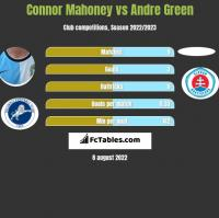 Connor Mahoney vs Andre Green h2h player stats