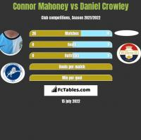 Connor Mahoney vs Daniel Crowley h2h player stats