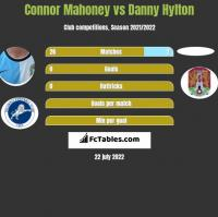 Connor Mahoney vs Danny Hylton h2h player stats
