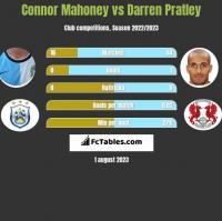 Connor Mahoney vs Darren Pratley h2h player stats