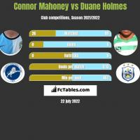 Connor Mahoney vs Duane Holmes h2h player stats