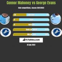 Connor Mahoney vs George Evans h2h player stats