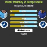 Connor Mahoney vs George Saville h2h player stats