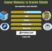 Connor Mahoney vs Graeme Shinnie h2h player stats
