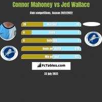 Connor Mahoney vs Jed Wallace h2h player stats