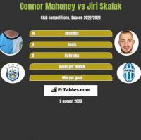 Connor Mahoney vs Jiri Skalak h2h player stats
