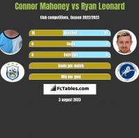 Connor Mahoney vs Ryan Leonard h2h player stats