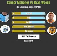 Connor Mahoney vs Ryan Woods h2h player stats