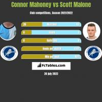 Connor Mahoney vs Scott Malone h2h player stats