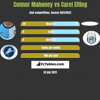 Connor Mahoney vs Carel Eiting h2h player stats
