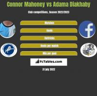 Connor Mahoney vs Adama Diakhaby h2h player stats