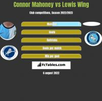 Connor Mahoney vs Lewis Wing h2h player stats