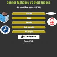 Connor Mahoney vs Djed Spence h2h player stats