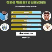 Connor Mahoney vs Albi Morgan h2h player stats