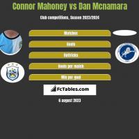 Connor Mahoney vs Dan Mcnamara h2h player stats