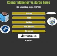 Connor Mahoney vs Aaron Rowe h2h player stats