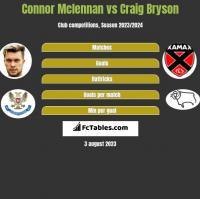 Connor Mclennan vs Craig Bryson h2h player stats