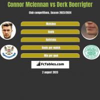 Connor Mclennan vs Derk Boerrigter h2h player stats