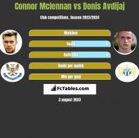 Connor Mclennan vs Donis Avdijaj h2h player stats