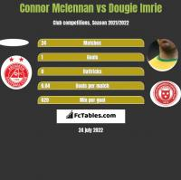 Connor Mclennan vs Dougie Imrie h2h player stats