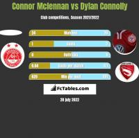 Connor Mclennan vs Dylan Connolly h2h player stats