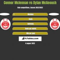 Connor Mclennan vs Dylan McGeouch h2h player stats