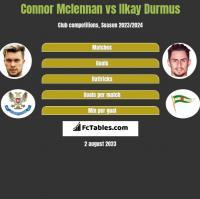Connor Mclennan vs Ilkay Durmus h2h player stats