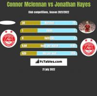 Connor Mclennan vs Jonathan Hayes h2h player stats