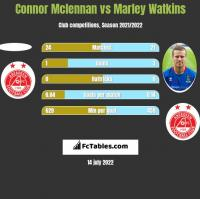 Connor Mclennan vs Marley Watkins h2h player stats