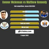 Connor Mclennan vs Matthew Kennedy h2h player stats